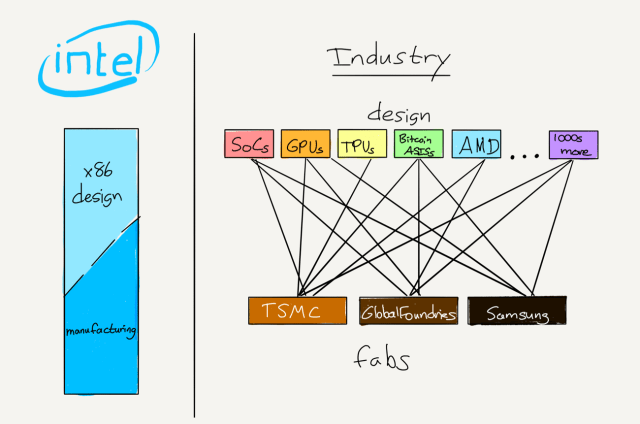 Integrated intel was competing with a competitive modular ecosystem