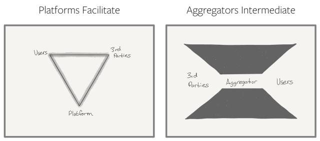 Platforms facilitate while aggregators intermediate