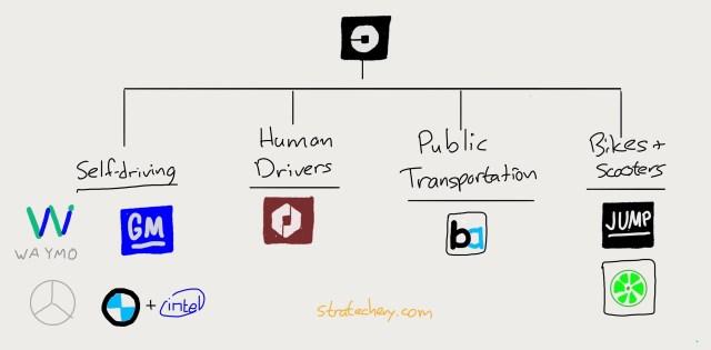 Uber's self-driving bundle