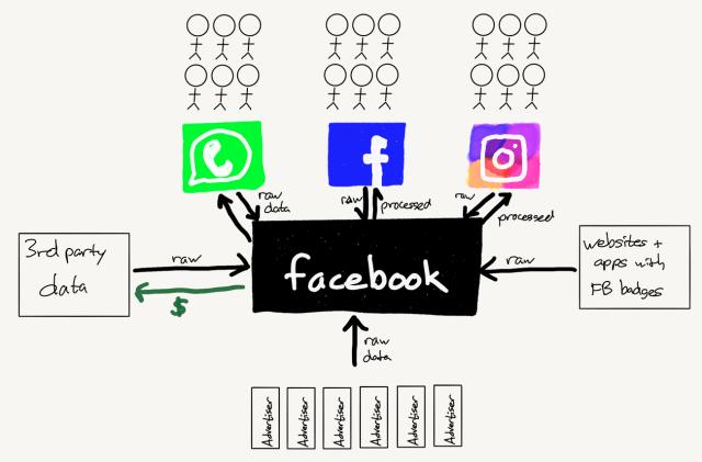 The Facebook Data Factory