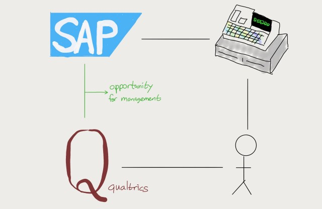 The management opportunity afforded by Qualtrics and SAP