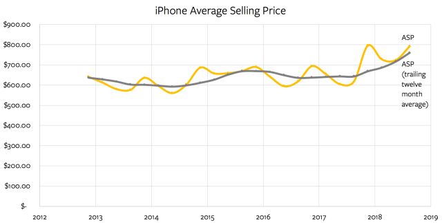 iPhone average selling price over time