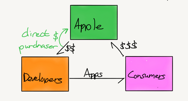 Apple's characterization of the App Store value chain