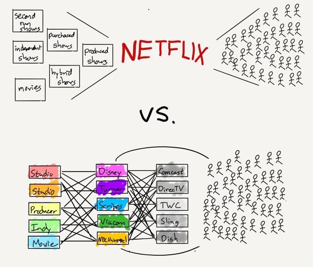 Netflix' value chain