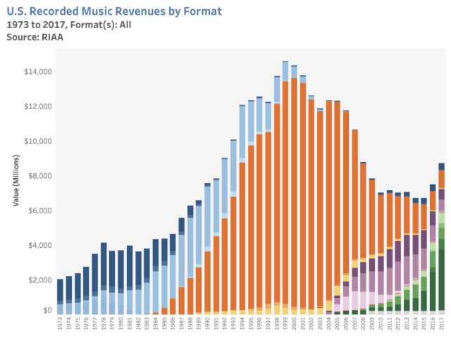U.S. music industry sales over time