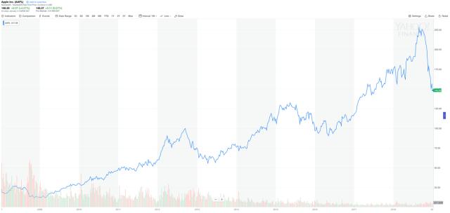 Apple's stock price in the iPhone era