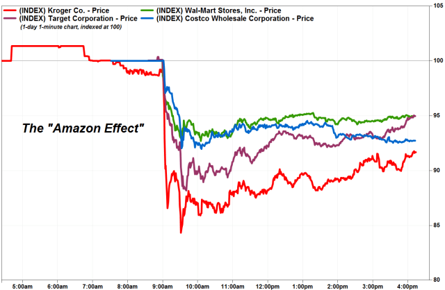 The stock prices of grocers when Amazon bought Whole Foods