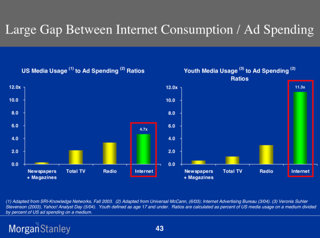 A slide from Mary Meeker's 2005 Internet trends report showing how the Internet was under-monetized