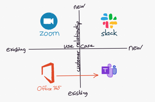 small resolution of teams expands the use cases within microsoft s existing userbase