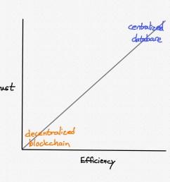 a decentralized blockchain versus a centralized database [ 1024 x 768 Pixel ]
