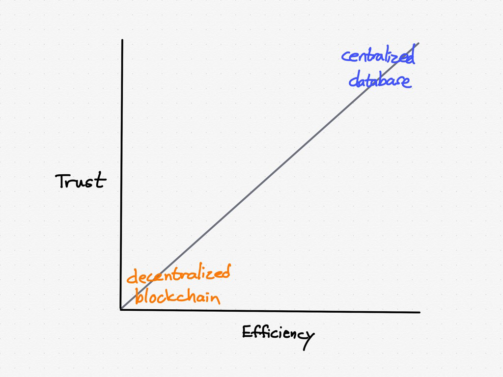 hight resolution of a decentralized blockchain versus a centralized database