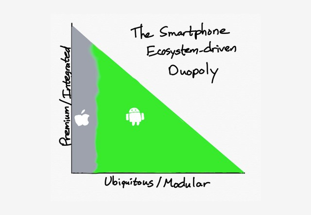 Apple and Google's Ecosystem Duopoly
