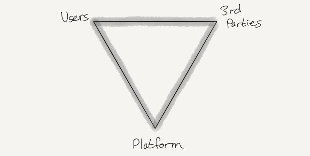 A platform value chain is interdependent