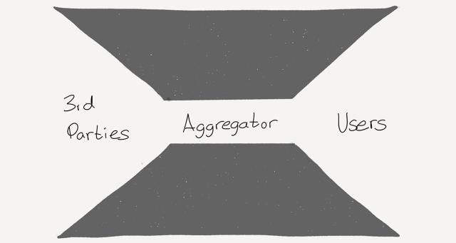 An Aggregator intermediates supply and demand