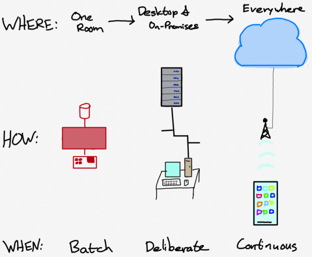 A drawing of The Evolution of Computing