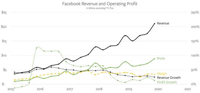 Facebook's Revenue and Operating Profit