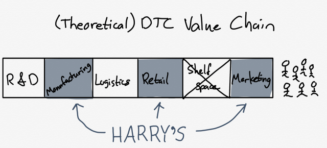 Theoretical DTC Value Chain