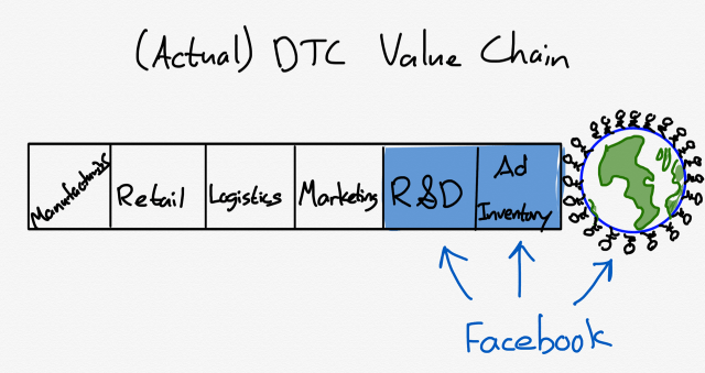 A drawing of Actual DTC Value Chain