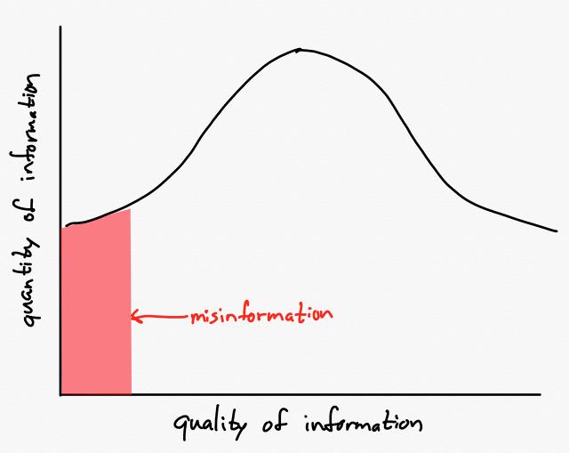 More information = more misinformation