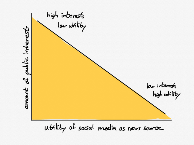 A drawing of Utility Versus Interest on Social Media