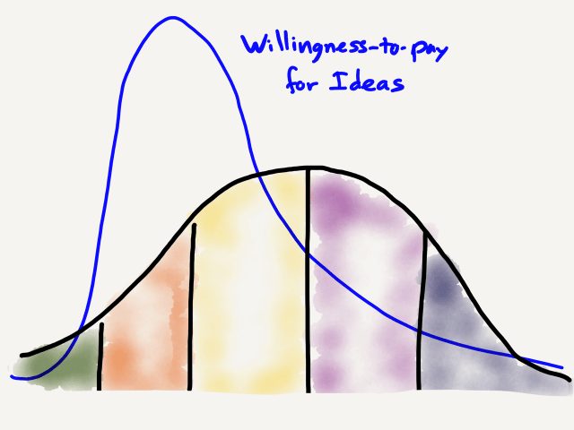 Willingness-to-pay on the Idea Adoption Curve