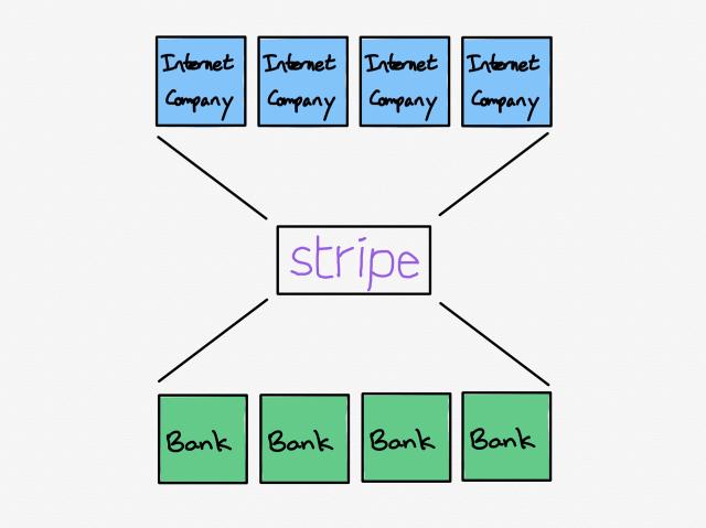 Stripe's position as a platform