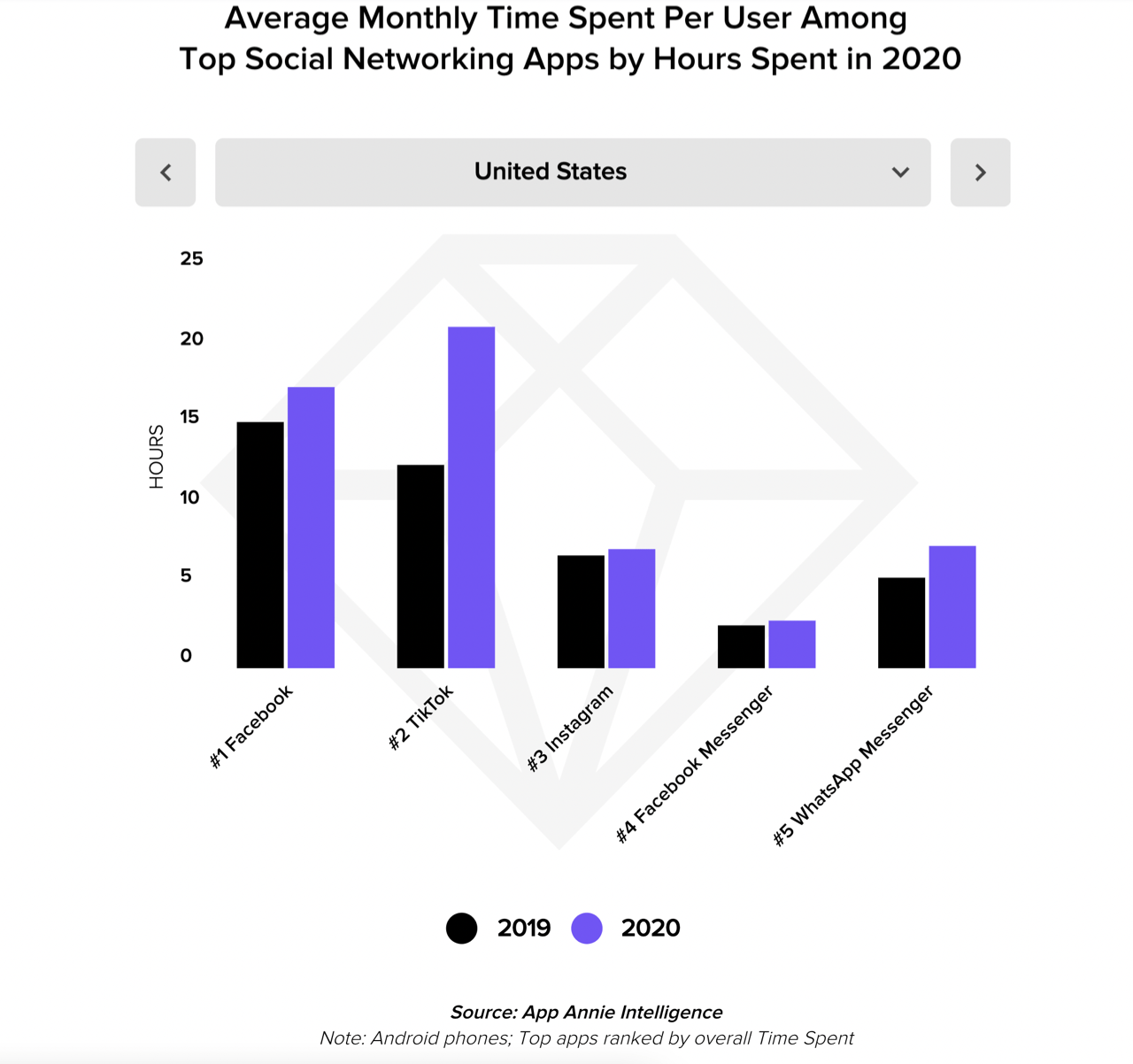 TikTok has the most usage in the U.S. according to AppAnnie