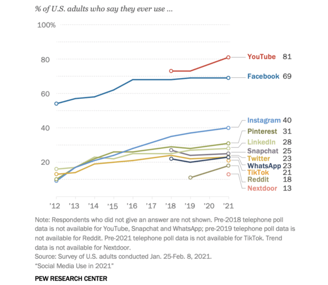 Most American adults use multiple online services
