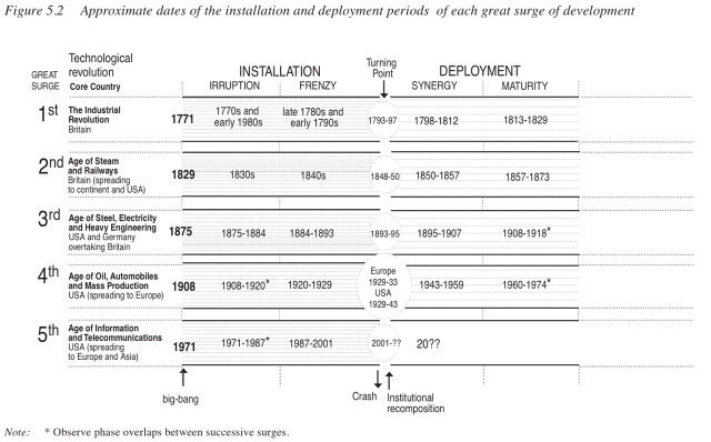 Approximate dates of installation and deployment phases of each great surge