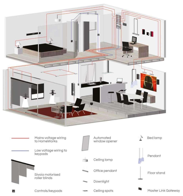 medium resolution of lutron homeworks wiring diagram homeworks qs u2013 strategic lightingrh strategic lighting