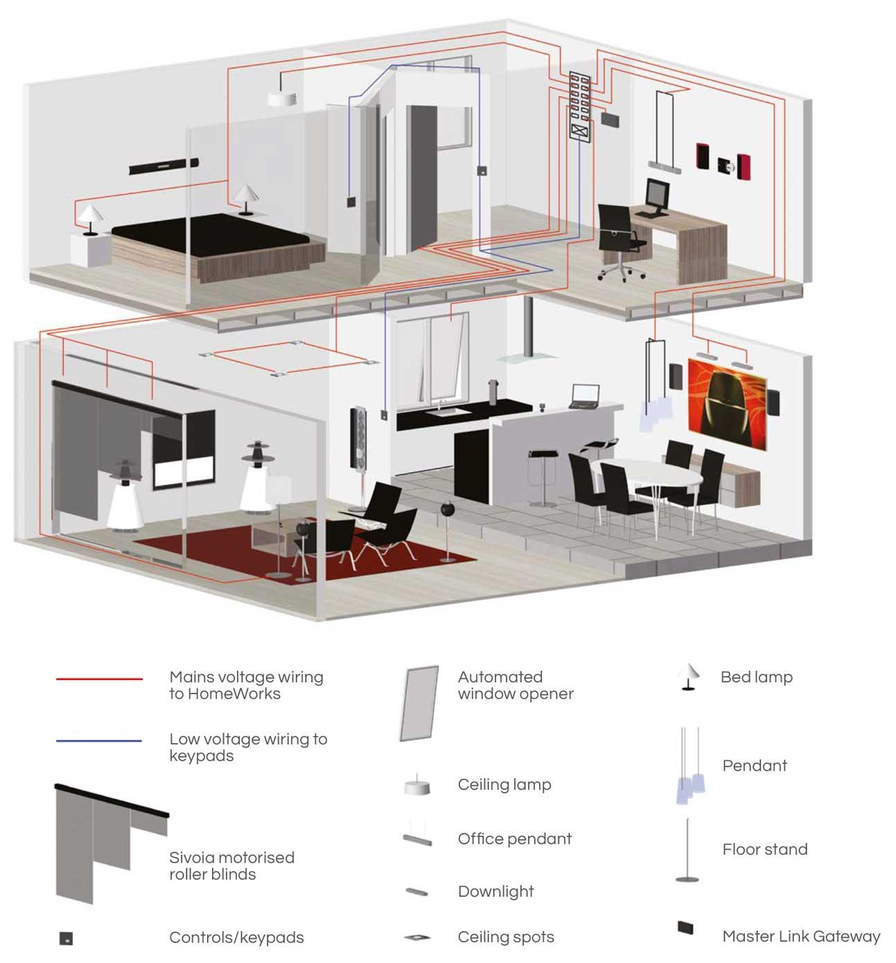 hight resolution of lutron homeworks wiring diagram homeworks qs u2013 strategic lightingrh strategic lighting