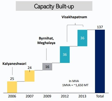 Capacity Maithan