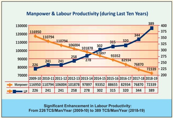 SAIL LABOUR PRODUCTIVITY