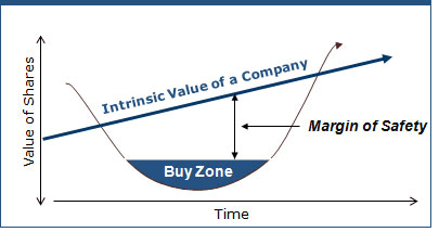 Importance Of Margin Of Safety In  Value Investing.