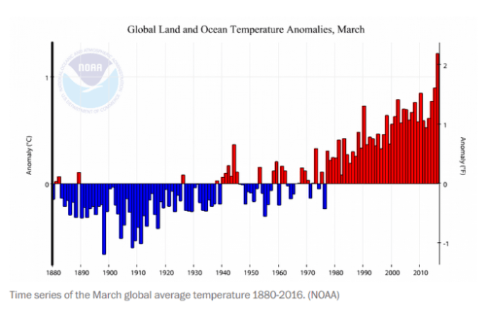 Global Average Temperatures_1880-2016