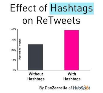 Les effets des hashtags sur l'engagement