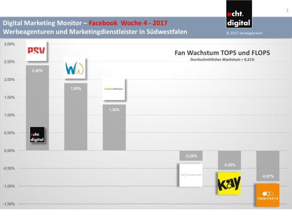 Agentur Ranking Südwestfalen - Facebook - Woche 4 - 2017