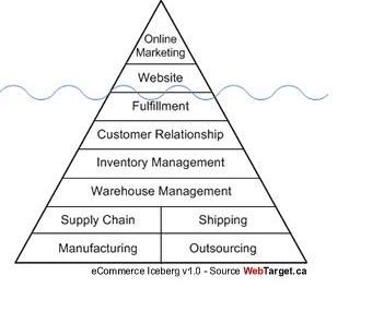 Online Marketing Property Iceberg