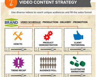 Video Marketing untuk Menjual Property