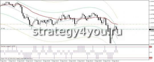 Стратегия форекс XZ - продажи