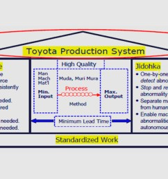 tps toyota production system training [ 1300 x 742 Pixel ]