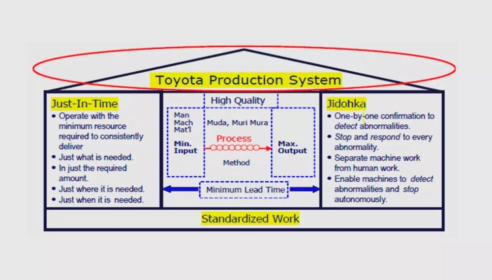 medium resolution of tps toyota production system training