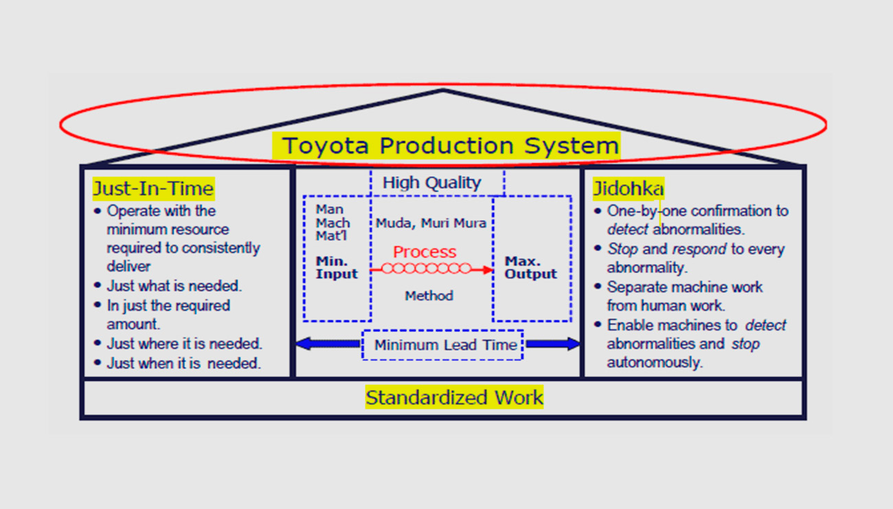hight resolution of tps toyota production system training