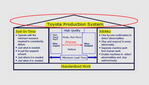 small resolution of tps toyota production system training