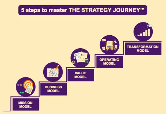Strategy-Journey-steps