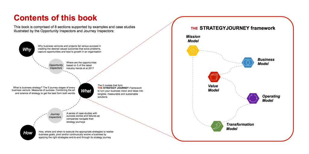 THE STRATEGY JOURNEY book - contents