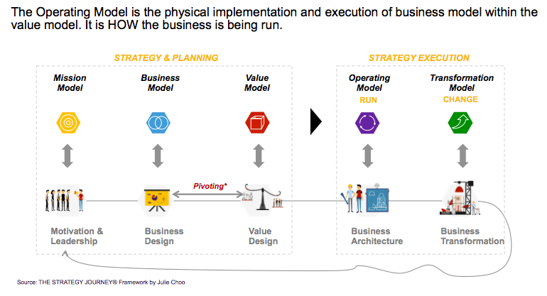 THE STRATEGY JOURNEY - Operating Model Definition