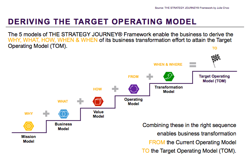 Deriving the target operating model the strategy journey accmission Images