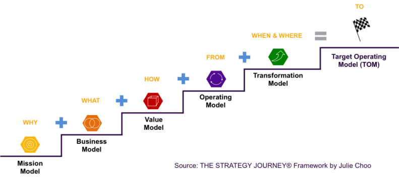 THE-STRATEGY-JOURNEY-to-Target-Operating-Model