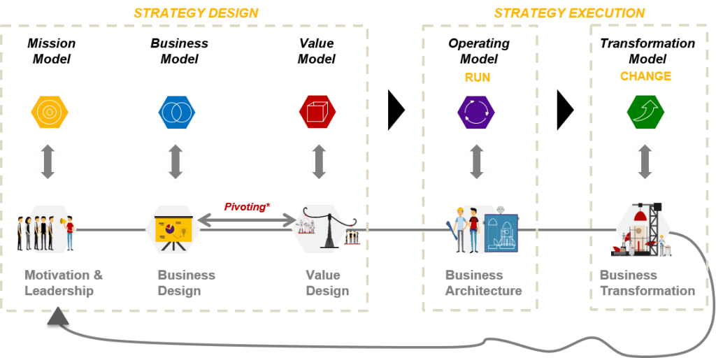 5 models in The Strategy Journey Framework